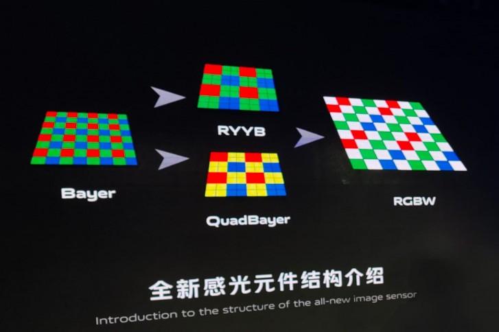 vivo develops RBGW camera sensor that can capture 160% more light
